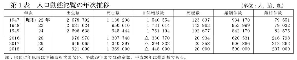 厚生労働省 平成30年(2018)人口動態統計の年間推計